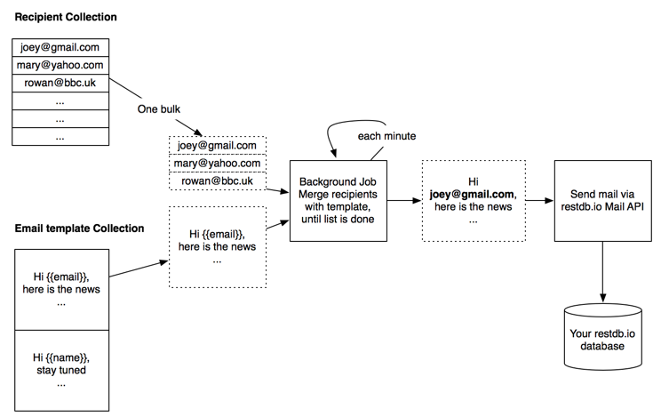 The Email Campaign architecture